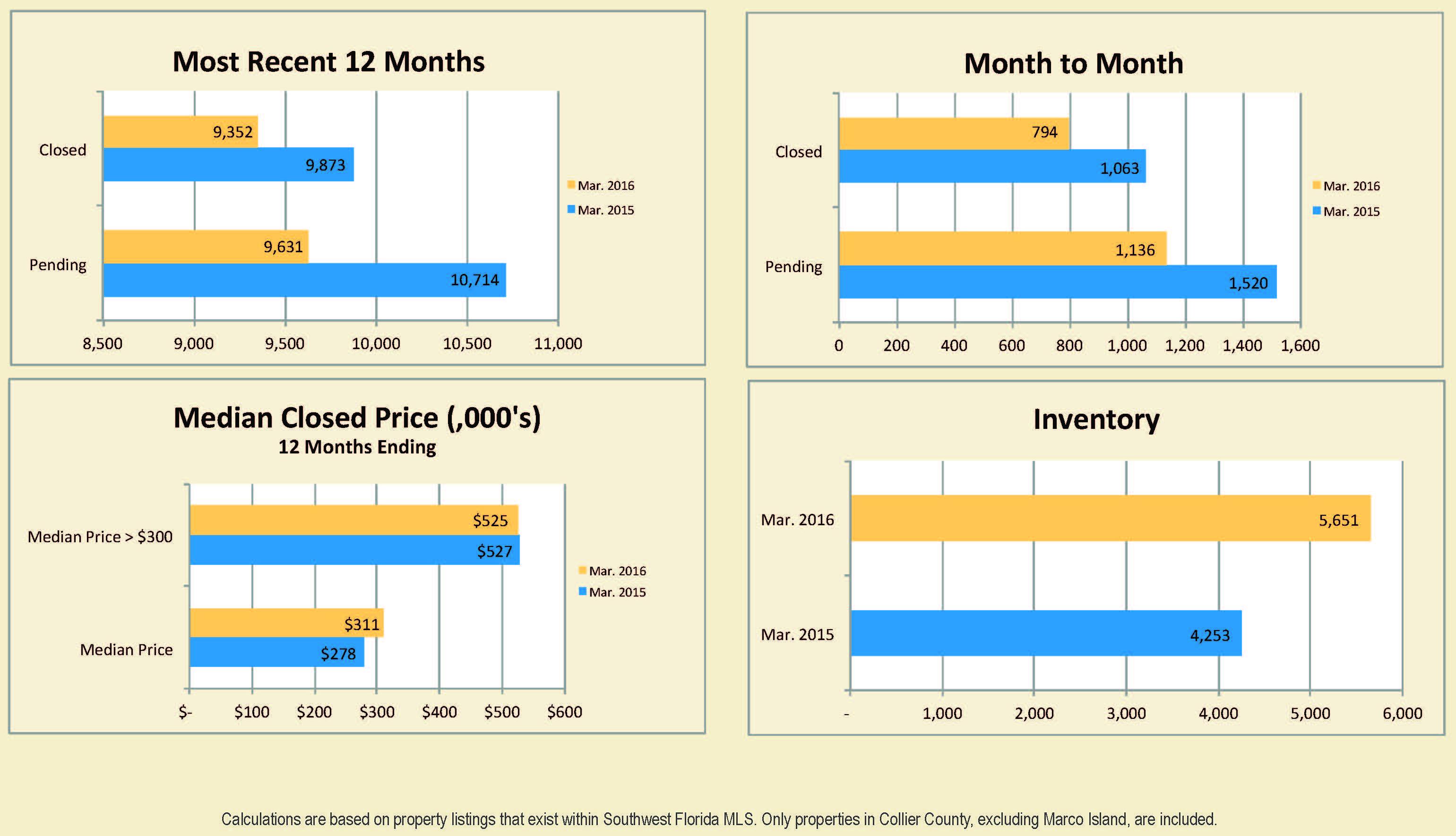 Naples Real Estate Market March 2016